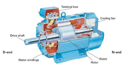knowing parts of simple electric motor and their function
