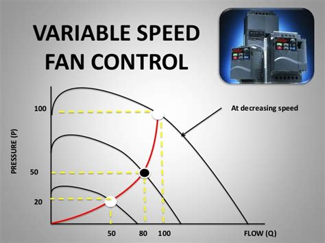 variable speed fan understanding variable frequency drives
