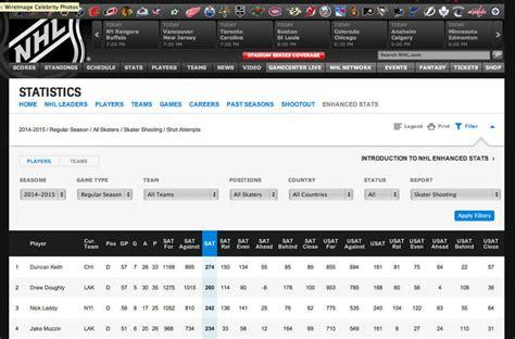 Nhl Stats Giveaways - nhl analytics leap worth a shot arthur toronto star