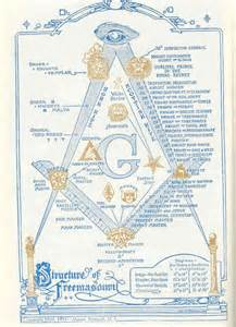 The atlantean conspiracy the masonic mystery of quot 33 quot