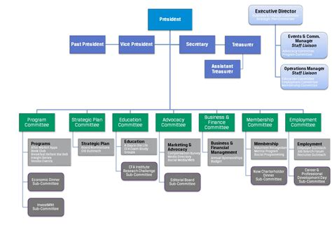 board of directors organizational chart template board of directors