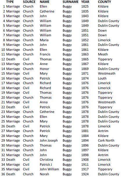 Birth Records Genealogy Birth Records Marriage Records Records Parish Autos Post