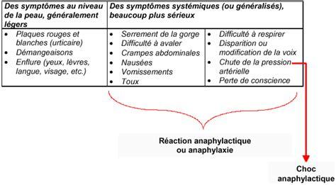 sintomi allergia alimentare b les allergies