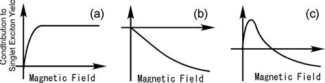 effect of high magnetic field on organic light emitting diodes intechopen