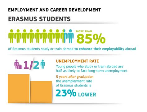 Higher Studies After Mba In Abroad by Erasmus Impact Study Erasmus Student Network