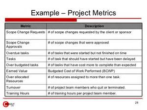 project metrics template project metrics measures