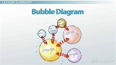bubble diagrams  architecture interior design video