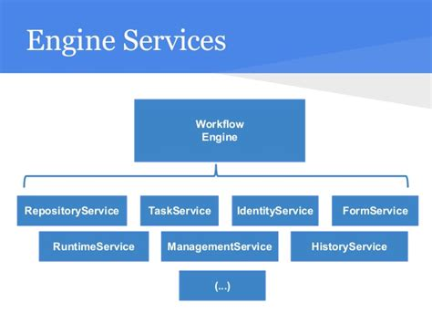 apps workflow engine introducing workflow architectures using grails greach 2015