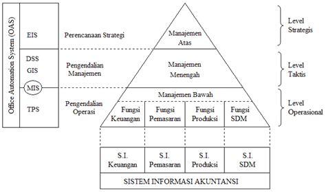 Manajemen Sdm Dalam Organisasi Publik Dan Bisnis Dr H Suwatno tingkatan manajemen level dalam organisasi perusahaan