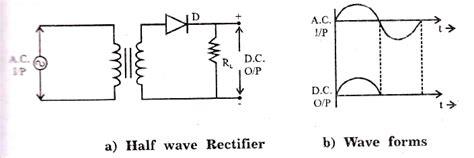 diode circuit half wave rectifier half wave rectifier circuit diagram and working principle myclassbook