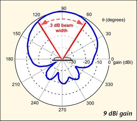 Radiation Pattern Different Types Antenna | patch antenna ground plane effect on radiation pattern