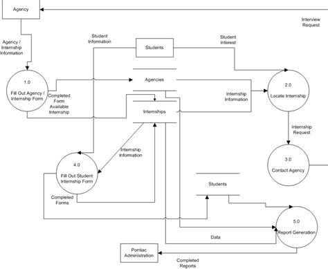 exle of diagram data flow diagram exle library management system 28