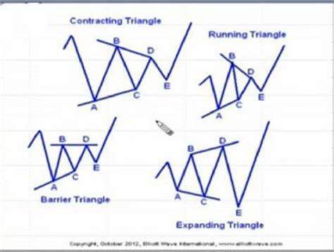stock pattern theory 1000 images about elliot wave on pinterest the golden