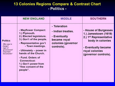 chart to compare and contrast the original 13 colonies articles of confederation vs order essay online essay on the massachusetts and chesapeake colonies rqk