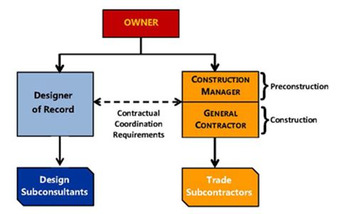 flowchart for design and build for procurement cm gc acms contract administration construction