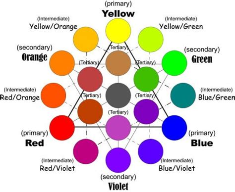 color wheel home decor how to use color pattern texture in home decorating