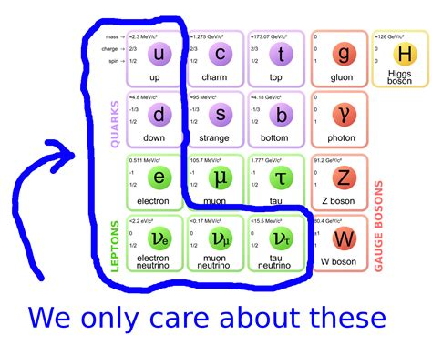 the origin of mass elementary particles and fundamental symmetries books what is a neutrino weak nuclear