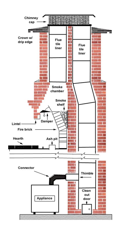 Two Fireplaces One Chimney by Chimney With 2 Flues From The Fireplace Experts