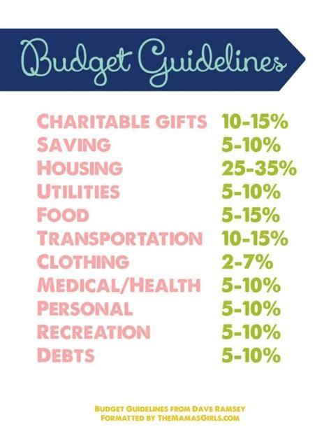 dave ramsey budget guidelines  lily wealth