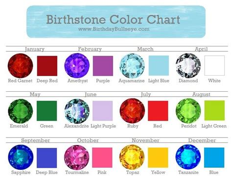 birthstones by month and color and meaning reanimators 21 best images about birthstone list on color