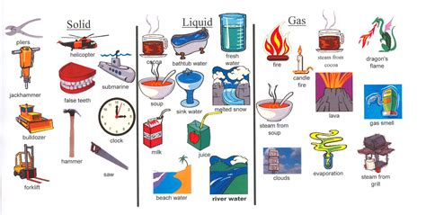 exle of matter solid liquid gas exles to show exles of the 3 states of matter solid liquid and