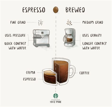 espresso vs brewed coffee 1912 pike