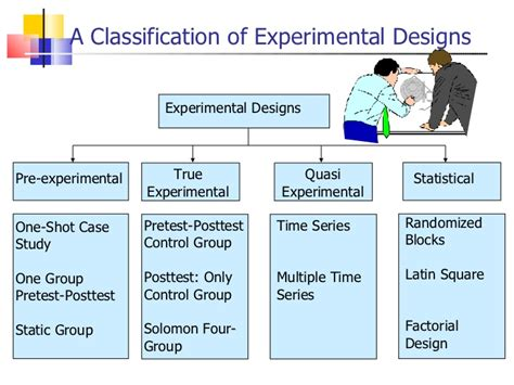 experimental design program causal research