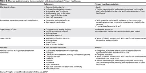themes and subthemes in qualitative research implementation of the principles of primary health care in