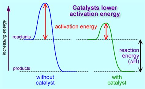 activation energy diagram catalysts energy