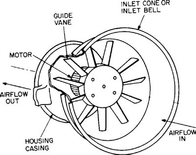 centrifugal fan vs axial fan what are the key features of axial flow blower