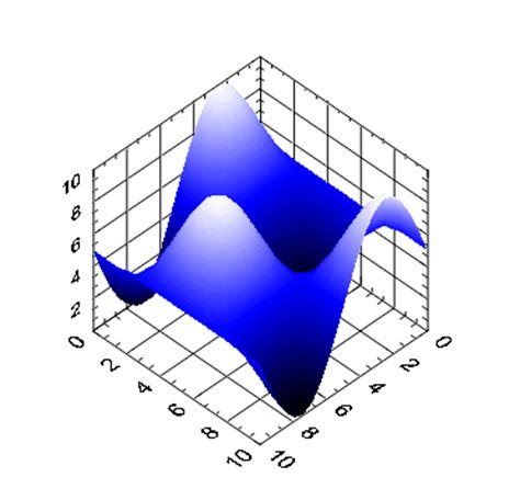 3d graphing are 3d graphs available in labwindows cvi national