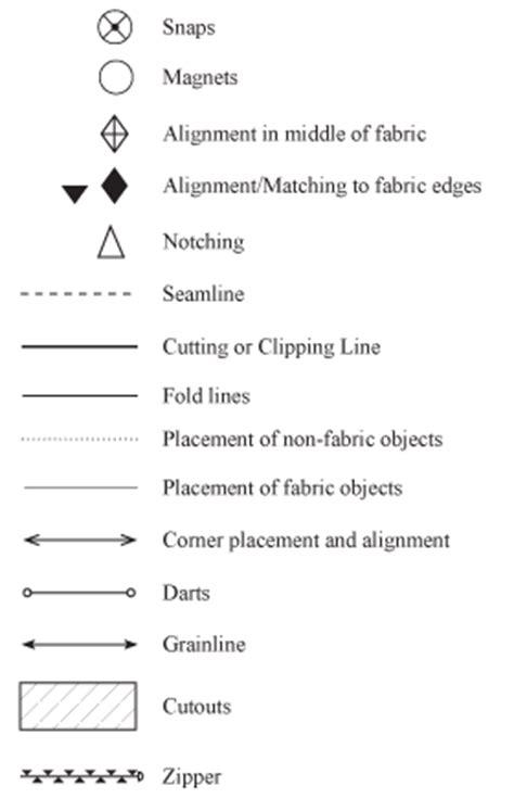 Sewing Pattern Legend | sewing patterns alison lewis