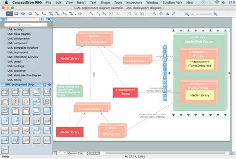 uml deployment diagram visio deployment diagram visio image for car engine scheme