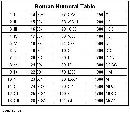 printable roman numbers chart roman numerals 1 20 new calendar template site