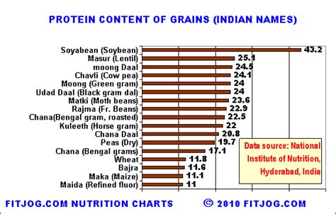 d protein india protein in grains and protein rich indian food for