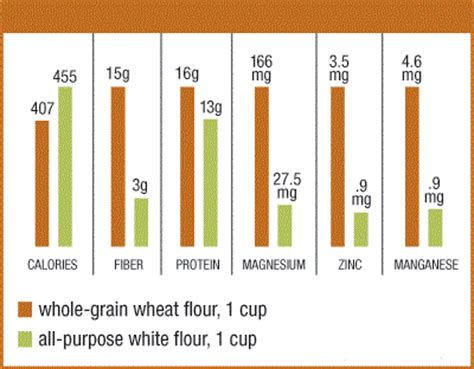 whole grains vs white whole grain flour vs white enriched flour sultanser kurabiye