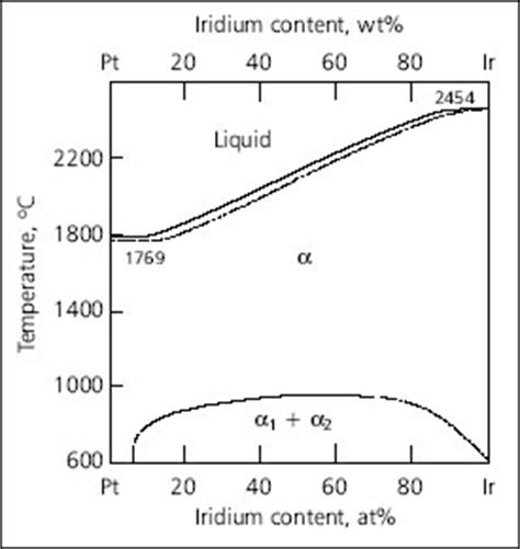 au pt phase diagram microstructure analysis of selected platinum alloys
