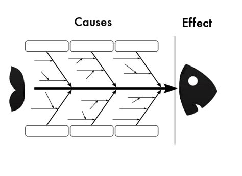 cause and effect diagram template free the fish bone diagram is one of the most effective methods