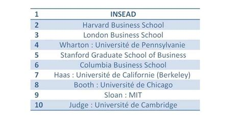 Grand Mba Ranking by Formation De Dirigeants Le Top 10 Mondial Des Mba