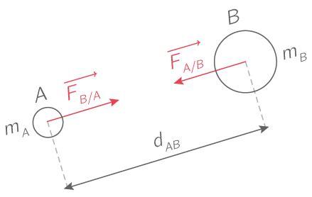 diagramme objets interactions pour la lune kartable 2nde physique chimie sp 233 cifique cours la