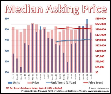 median home price the home that everybody wants
