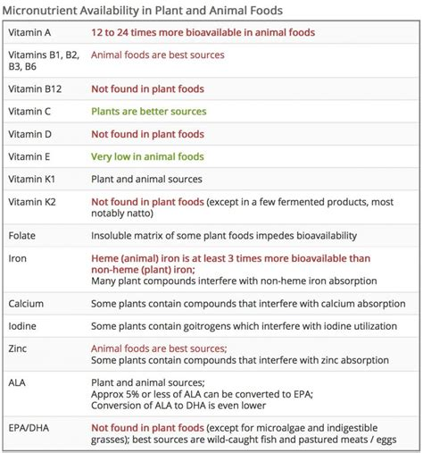whole grains vegetables and fruits are primary sources of vegetables diagnosis diet