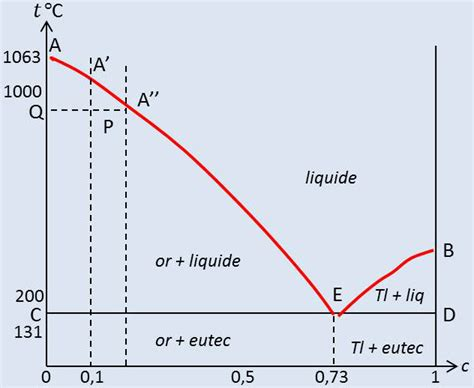 variance diagramme binaire solide liquide xxv 201 tude particuli 232 re des solutions claude gim 233 n 232 s
