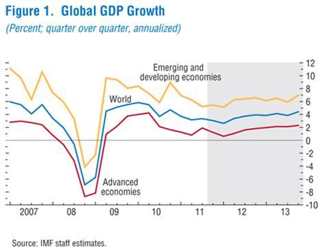imf world economic outlook (weo) update    global recovery