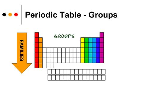 Groups In Periodic Table by Unit Ii Atoms And The Periodic Table Ppt