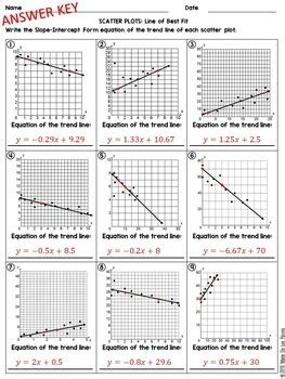 Scatter Plot And Line Of Best Fit Worksheet by Scatter Plots And Line Of Best Fit Practice Worksheet By