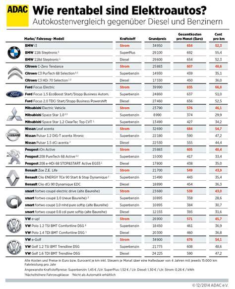 Bmw 1er Diesel Vs Benziner by Adac Kostenvergleich E Autos Gegen Konventionelle Modelle