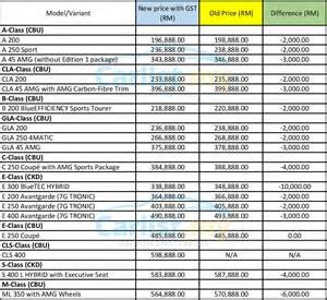 Mercedes Models List Post Gst Mercedes Malaysia Drops Prices By Up To