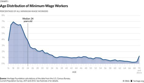 working on minimum wage who earns the minimum wage suburban teenagers not single