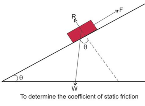 coefficient of friction | coefficient of static friction